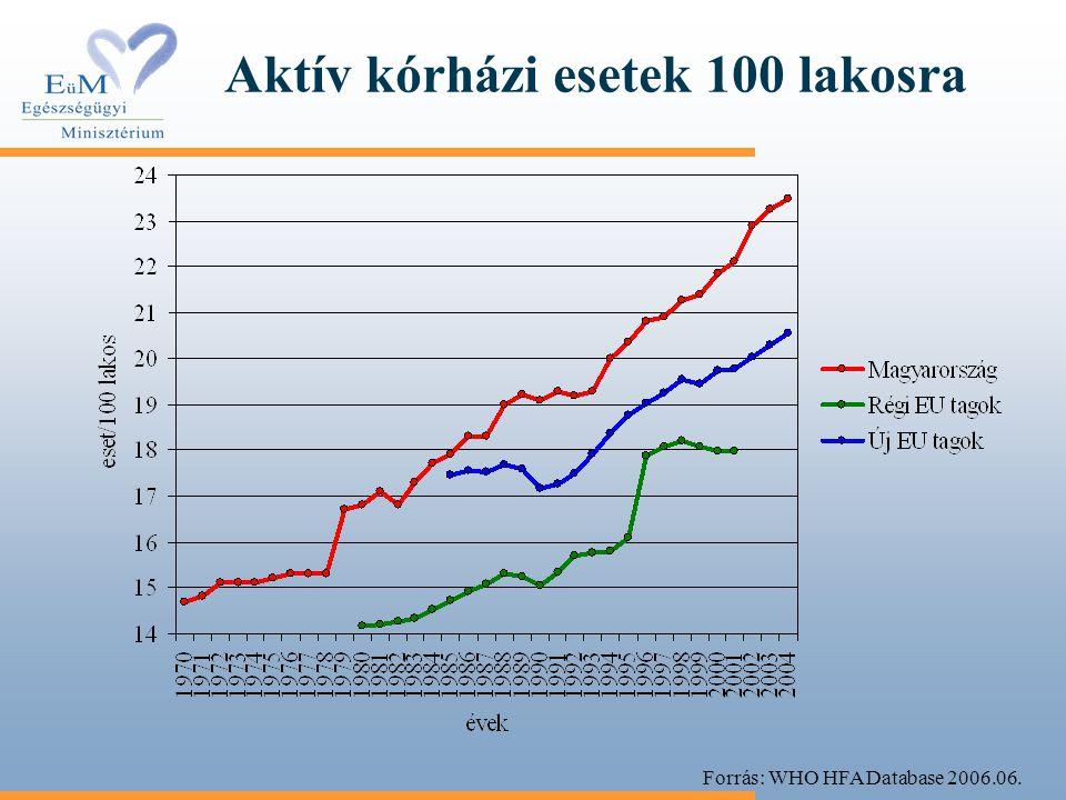 Aktív kórházi esetek 100 lakosra Forrás: WHO HFA Database 2006.06.