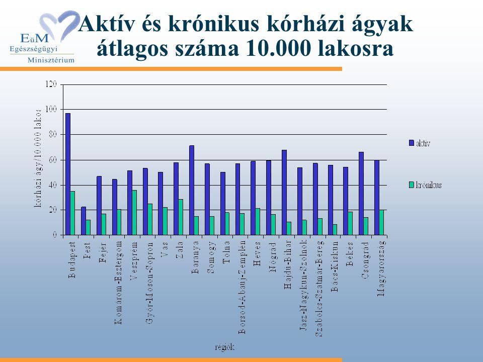 Aktív és krónikus kórházi ágyak átlagos száma 10.000 lakosra