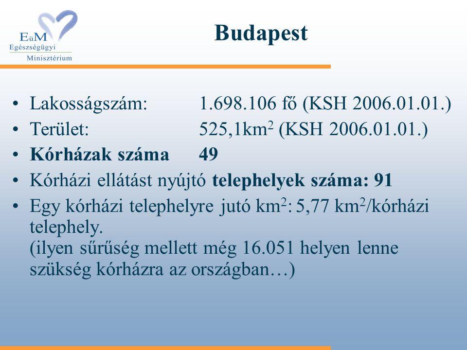 Budapest Lakosságszám:1.698.106 fő (KSH 2006.01.01.) Terület:525,1km 2 (KSH 2006.01.01.) Kórházak száma49 Kórházi ellátást nyújtó telephelyek száma: 9