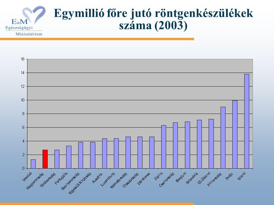 Egymillió főre jutó röntgenkészülékek száma (2003)