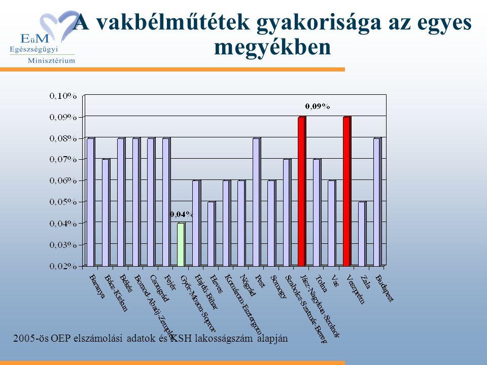 A vakbélműtétek gyakorisága az egyes megyékben 2005-ös OEP elszámolási adatok és KSH lakosságszám alapján