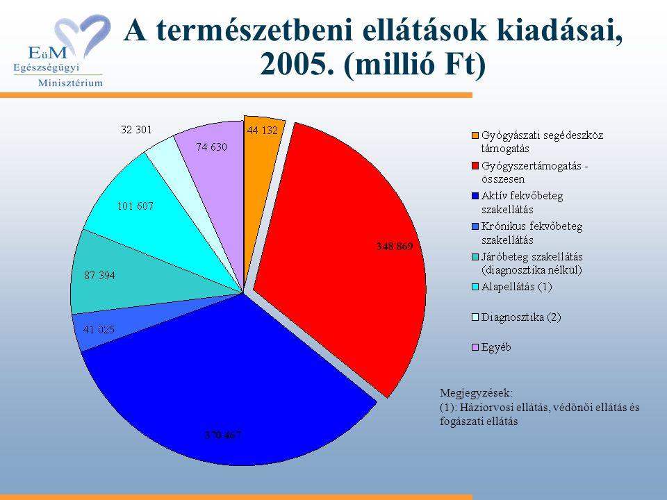 A természetbeni ellátások kiadásai, 2005. (millió Ft) Megjegyzések: (1): Háziorvosi ellátás, védőnői ellátás és fogászati ellátás
