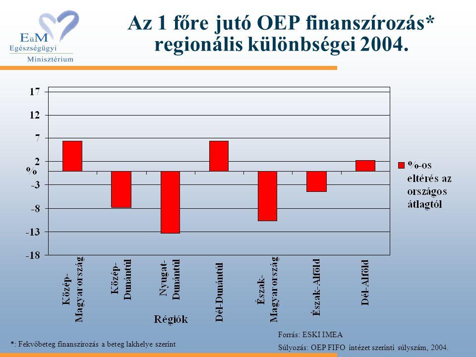 Az 1 főre jutó OEP finanszírozás* regionális különbségei 2004. Forrás: ESKI IMEA Súlyozás: OEP FIFO intézet szerinti súlyszám, 2004. *: Fekvőbeteg fin