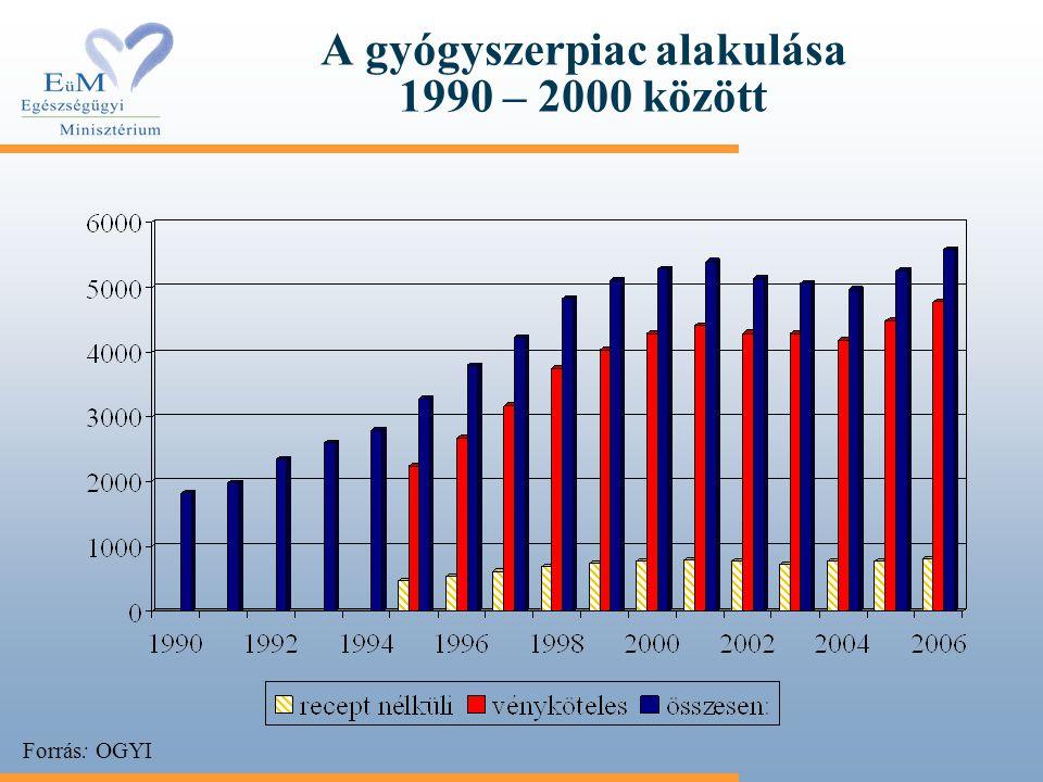A gyógyszerpiac alakulása 1990 – 2000 között Forrás: OGYI