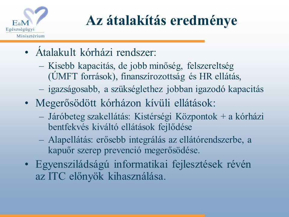 Az átalakítás eredménye Átalakult kórházi rendszer: –Kisebb kapacitás, de jobb minőség, felszereltség (ÚMFT források), finanszírozottság és HR ellátás