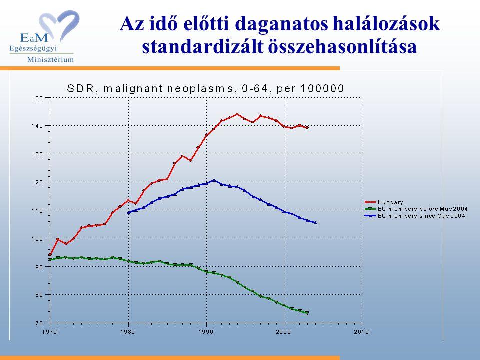 2005-ös OEP elszámolási adatok és KSH lakosságszám alapján A császármetszések aránya az egyes megyék kórházaiban