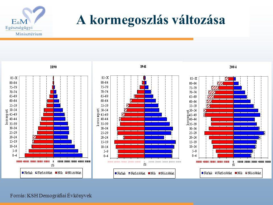 A kormegoszlás változása Forrás: KSH Demográfiai Évkönyvek