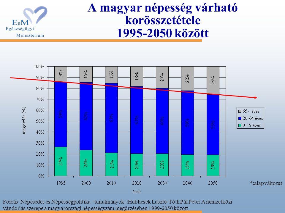 A magyar népesség várható korösszetétele 1995-2050 között *:alapváltozat Forrás: Népesedés és Népességpolitika -tanulmányok -:Hablicsek László-Tóth Pá