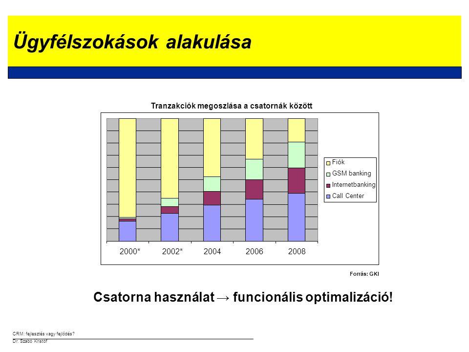 CRM: fejlesztés vagy fejlődés? Dr. Szabó Kristóf Hatékony tőkeallokáció?!