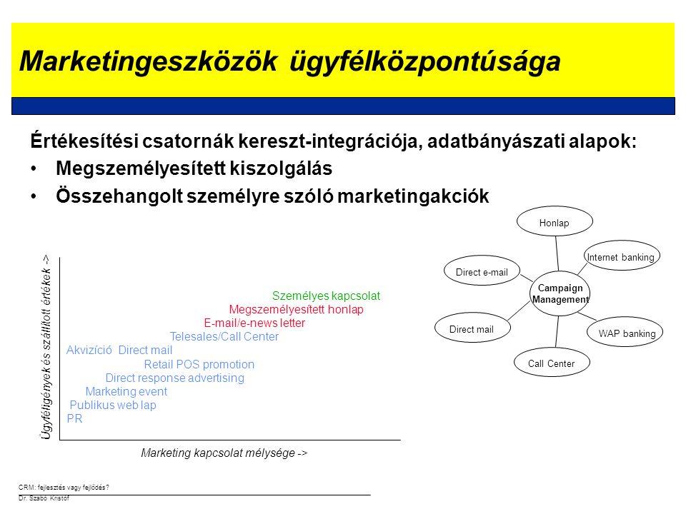 CRM: fejlesztés vagy fejlődés.Dr. Szabó Kristóf A CRM szervezeti kérdései A XXI.