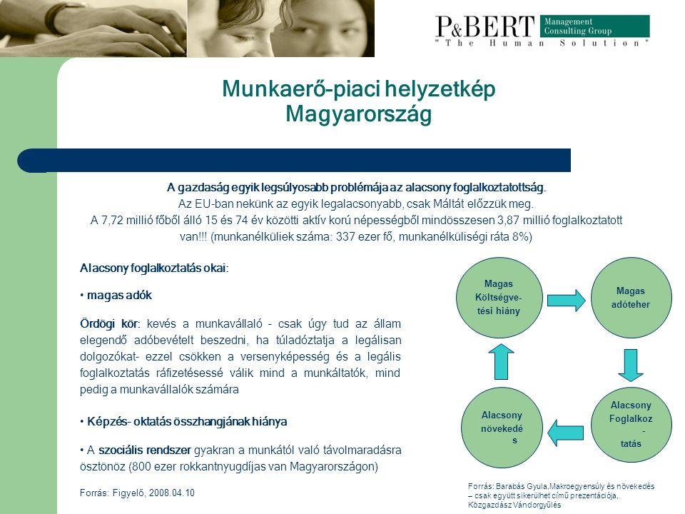 Munkaerő-piaci helyzetkép Magyarország Alacsony Foglalkoz - tatás Magas adóteher Alacsony növekedé s Magas Költségve- tési hiány Alacsony foglalkoztatás okai: magas adók Ördögi kör: kevés a munkavállaló – csak úgy tud az állam elegendő adóbevételt beszedni, ha túladóztatja a legálisan dolgozókat- ezzel csökken a versenyképesség és a legális foglalkoztatás ráfizetésessé válik mind a munkáltatók, mind pedig a munkavállalók számára Képzés- oktatás összhangjának hiánya A szociális rendszer gyakran a munkától való távolmaradásra ösztönöz (800 ezer rokkantnyugdíjas van Magyarországon) A gazdaság egyik legsúlyosabb problémája az alacsony foglalkoztatottság.