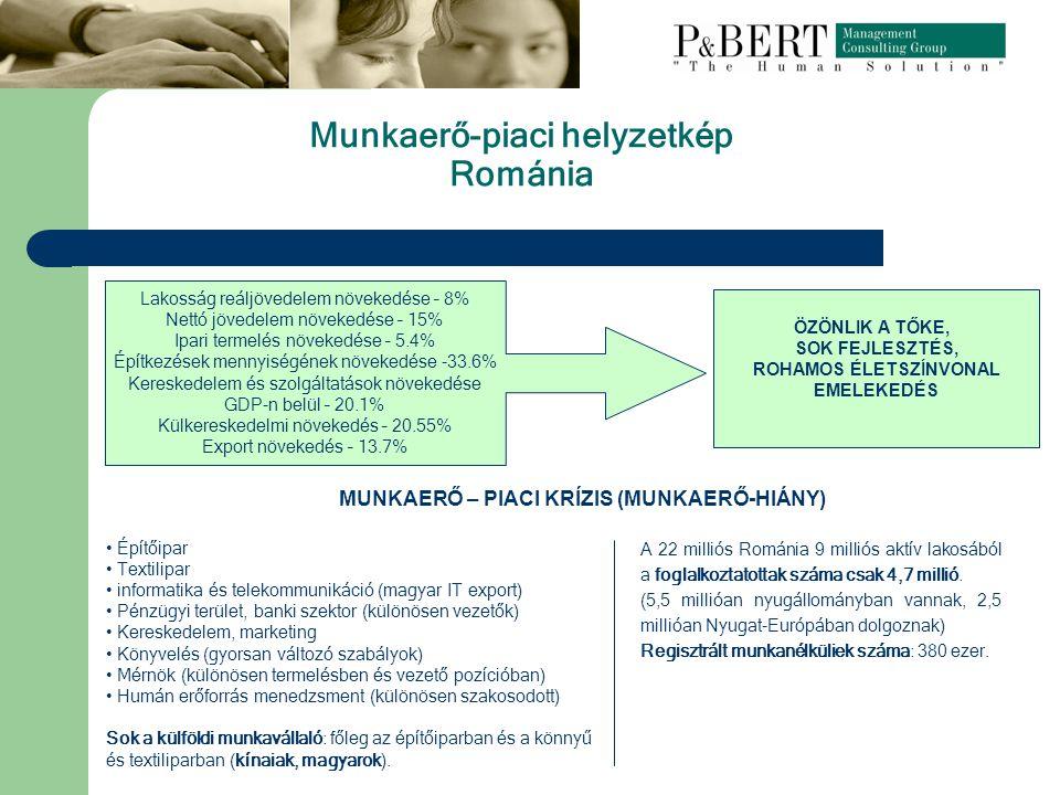 Munkaerő-piaci helyzetkép Románia Építőipar Textilipar informatika és telekommunikáció (magyar IT export) Pénzügyi terület, banki szektor (különösen vezetők) Kereskedelem, marketing Könyvelés (gyorsan változó szabályok) Mérnök (különösen termelésben és vezető pozícióban) Humán erőforrás menedzsment (különösen szakosodott) Sok a külföldi munkavállaló: főleg az építőiparban és a könnyű és textiliparban (kínaiak, magyarok).
