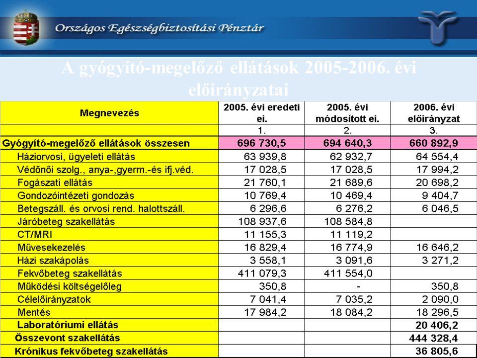 A gyógyító-megelőző ellátások 2005-2006. évi előirányzatai