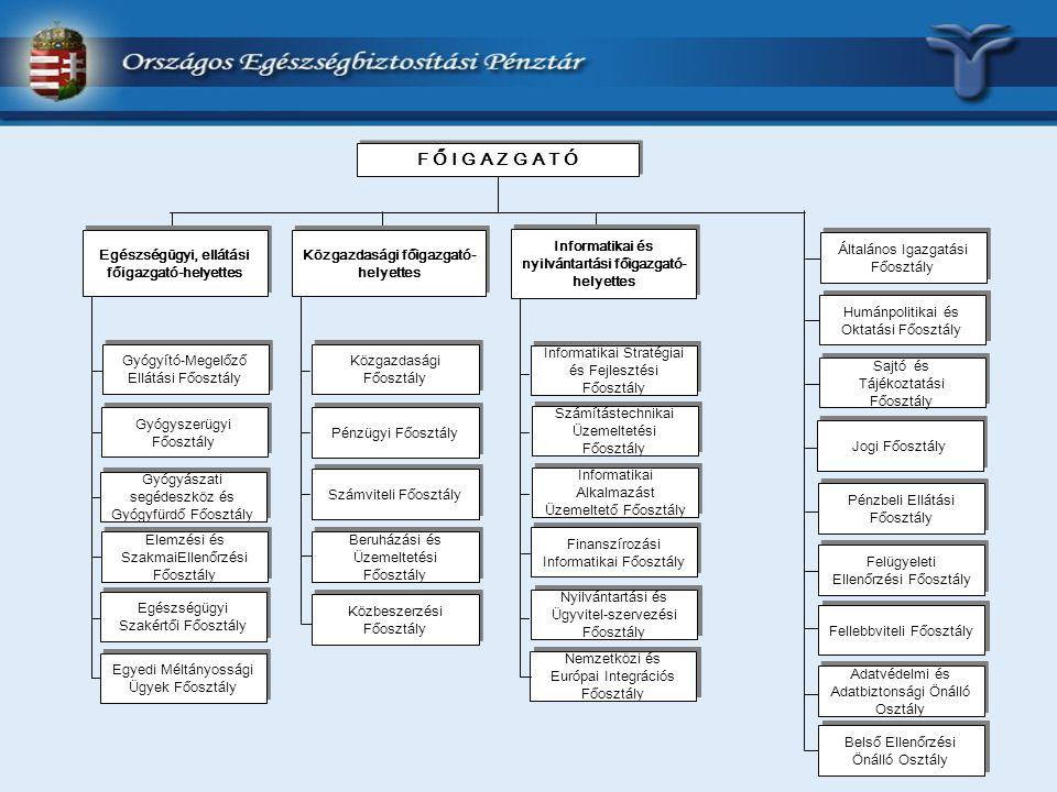 Jogi Főosztály Általános Igazgatási Főosztály Humánpolitikai és Oktatási Főosztály Sajtó és Tájékoztatási Főosztály F Ő I G A Z G A T Ó Adatvédelmi és