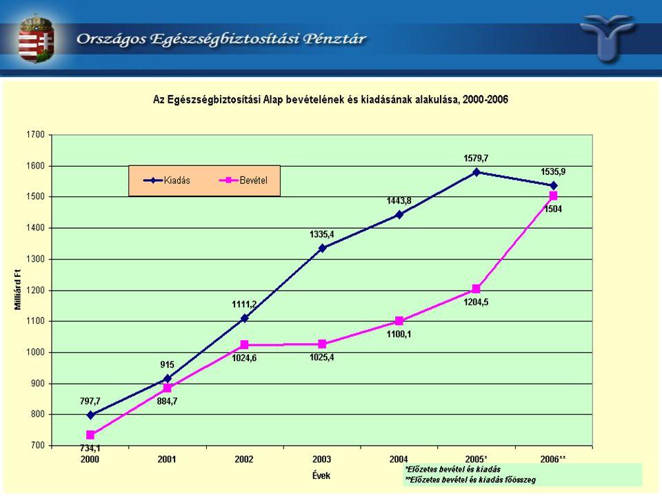 Az Egészségbiztosítási Alap hiányának alakulása 2002-2006. években (millió forint)