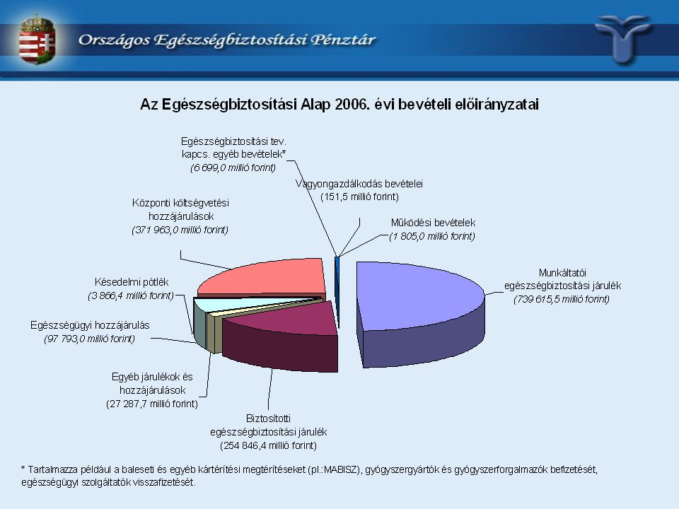 Az Egészségbiztosítási Alap 2005-2006. évi költségvetésének főbb kiadási előirányzatai