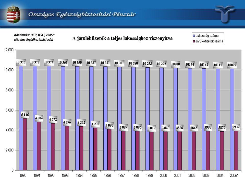 - A Kormány és a gyógyszergyártók között létrejött megállapodás keretében 23 Mrd Ft-nyi befizetés 2005-ben, idén időarányos befizetés-teljesülés, - A betegek érdekében az ún.