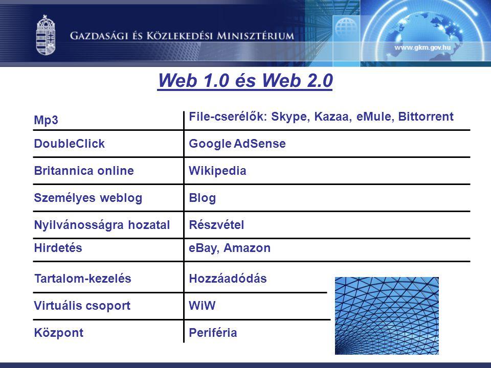 Web 1.0 és Web 2.0 Mp3 DoubleClick Britannica online File-cserélők: Skype, Kazaa, eMule, Bittorrent Google AdSense Wikipedia Személyes weblogBlog Nyilvánosságra hozatalRészvétel HirdetéseBay, Amazon Tartalom-kezelésHozzáadódás Virtuális csoportWiW PerifériaKözpont