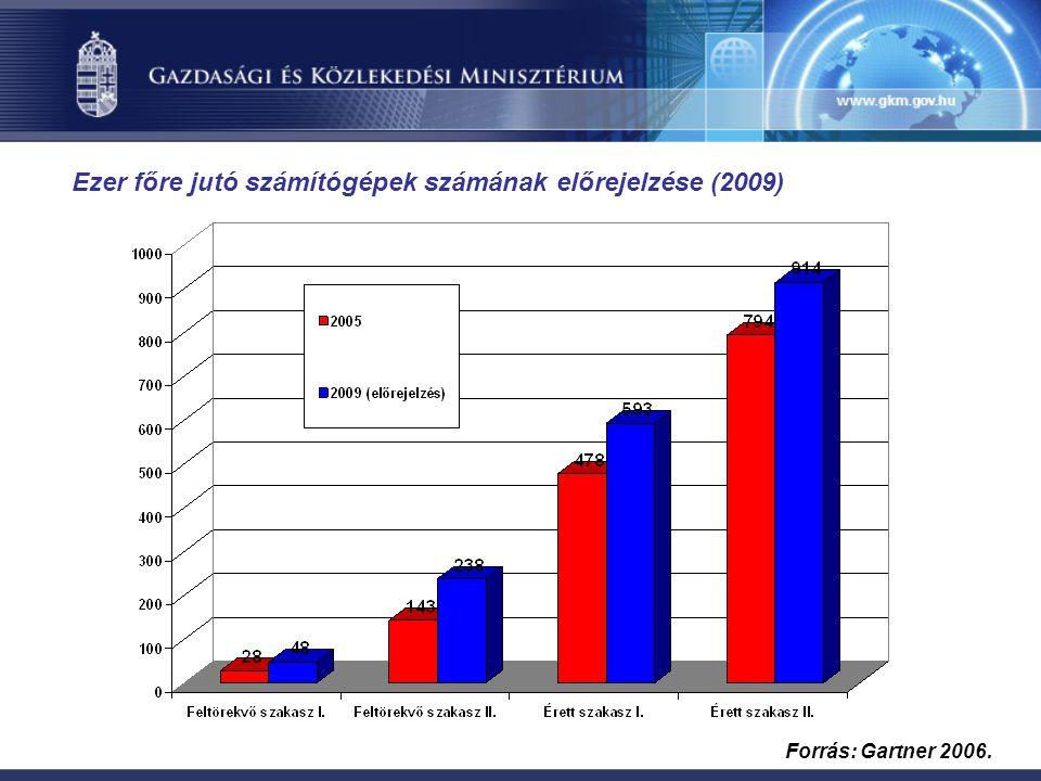 Forrás: Gartner 2006. Ezer főre jutó számítógépek számának előrejelzése (2009)