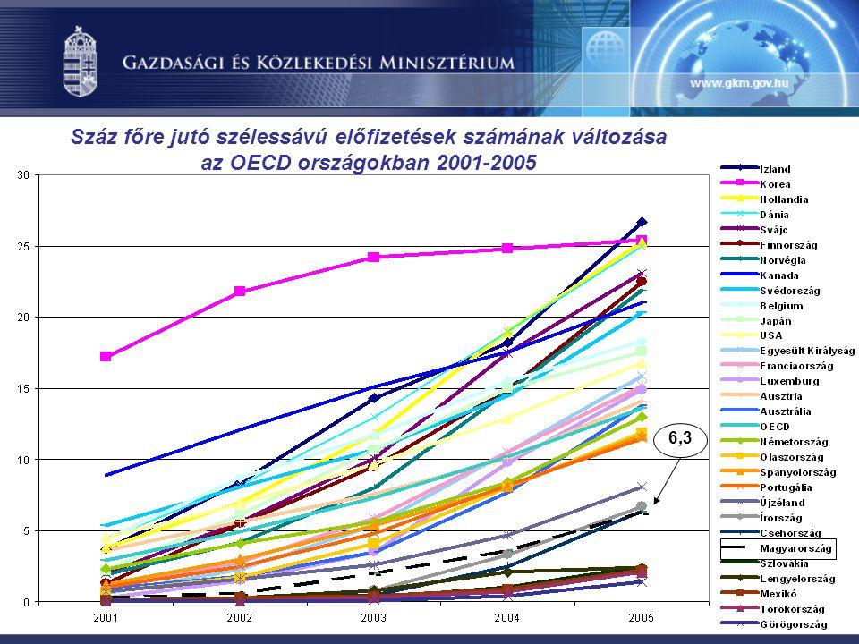 Száz főre jutó szélessávú előfizetések számának változása az OECD országokban 2001-2005 6,3