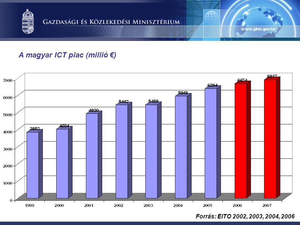 A magyar ICT piac (millió €) Forrás: EITO 2002, 2003, 2004, 2006