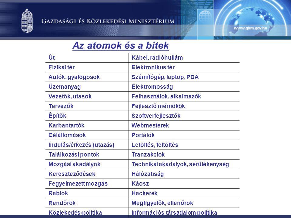 Az atomok és a bitek ÚtKábel, rádióhullám Fizikai térElektronikus tér Autók, gyalogosokSzámítógép, laptop, PDA ÜzemanyagElektromosság Vezetők, utasokFelhasználók, alkalmazók TervezőkFejlesztő mérnökök ÉpítőkSzoftverfejlesztők KarbantartókWebmesterek CélállomásokPortálok Indulás/érkezés (utazás)Letöltés, feltöltés Találkozási pontokTranzakciók Mozgási akadályokTechnikai akadályok, sérülékenység KereszteződésekHálózatiság Fegyelmezett mozgásKáosz RablókHackerek RendőrökMegfigyelők, ellenőrök Közlekedés-politikaInformációs társadalom politika