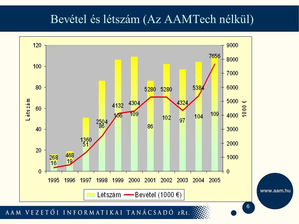 6 Bevétel és létszám (Az AAMTech nélkül)