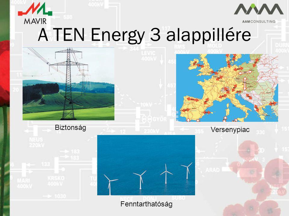 A TEN Energy 3 alappillére Biztonság Versenypiac Fenntarthatóság