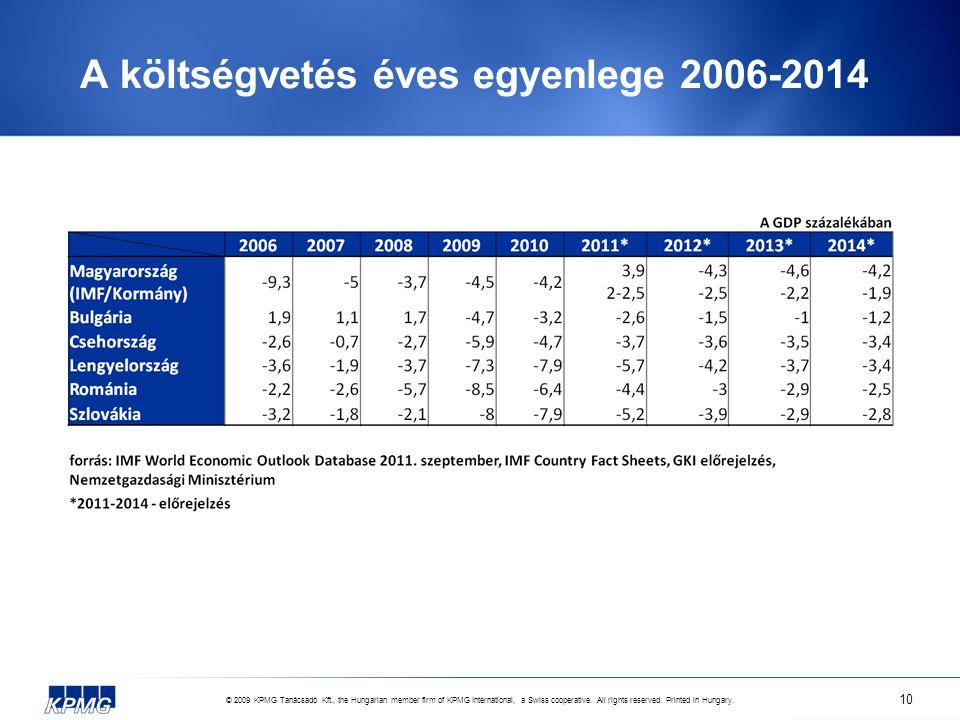© 2009 KPMG Tanácsadó Kft., the Hungarian member firm of KPMG International, a Swiss cooperative. All rights reserved. Printed in Hungary. 10 A költsé