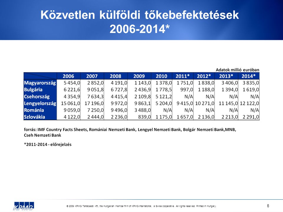 © 2009 KPMG Tanácsadó Kft., the Hungarian member firm of KPMG International, a Swiss cooperative. All rights reserved. Printed in Hungary. 8 Közvetlen