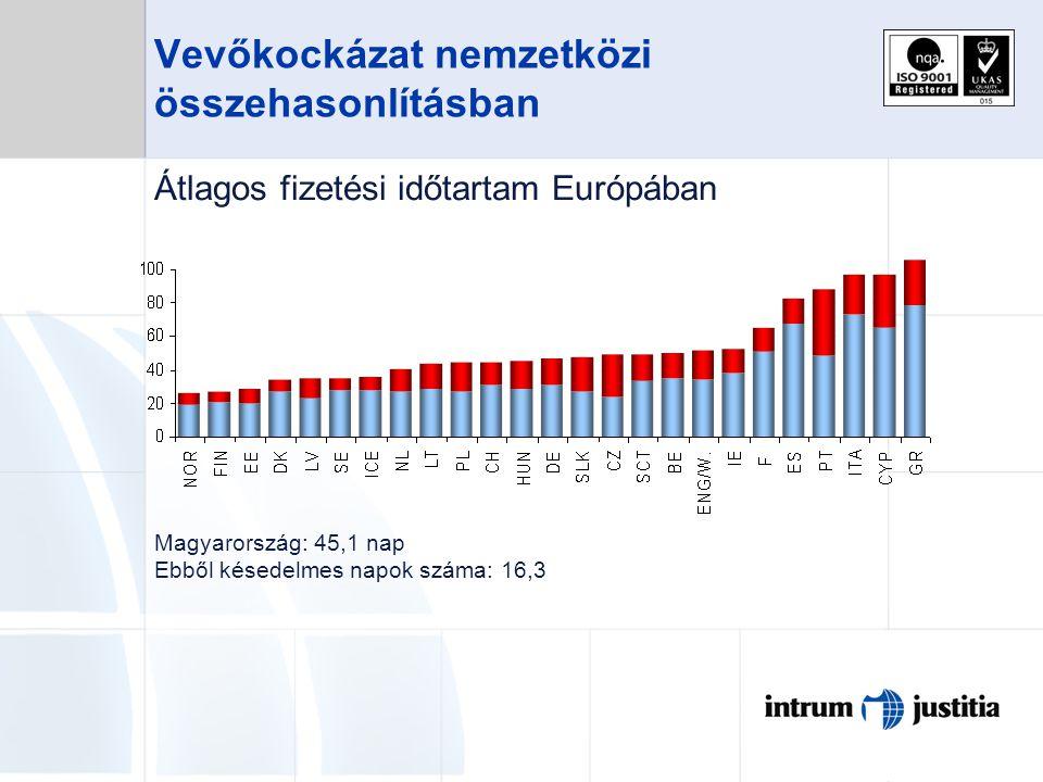 Vevőkockázat nemzetközi összehasonlításban Átlagos fizetési időtartam Európában Magyarország: 45,1 nap Ebből késedelmes napok száma: 16,3