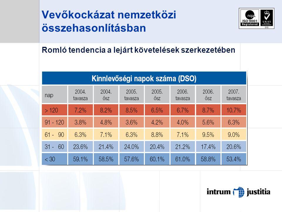 Vevőkockázat nemzetközi összehasonlításban Romló tendencia a lejárt követelések szerkezetében