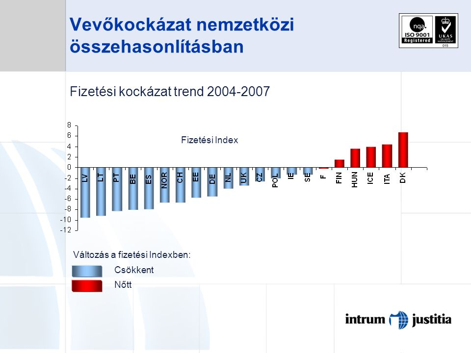Vevőkockázat nemzetközi összehasonlításban Fizetési kockázat trend 2004-2007 Változás a fizetési Indexben: Csökkent Nőtt Fizetési Index