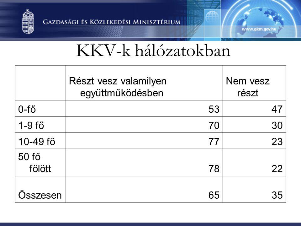 Vállalati hitelek Magyarországon