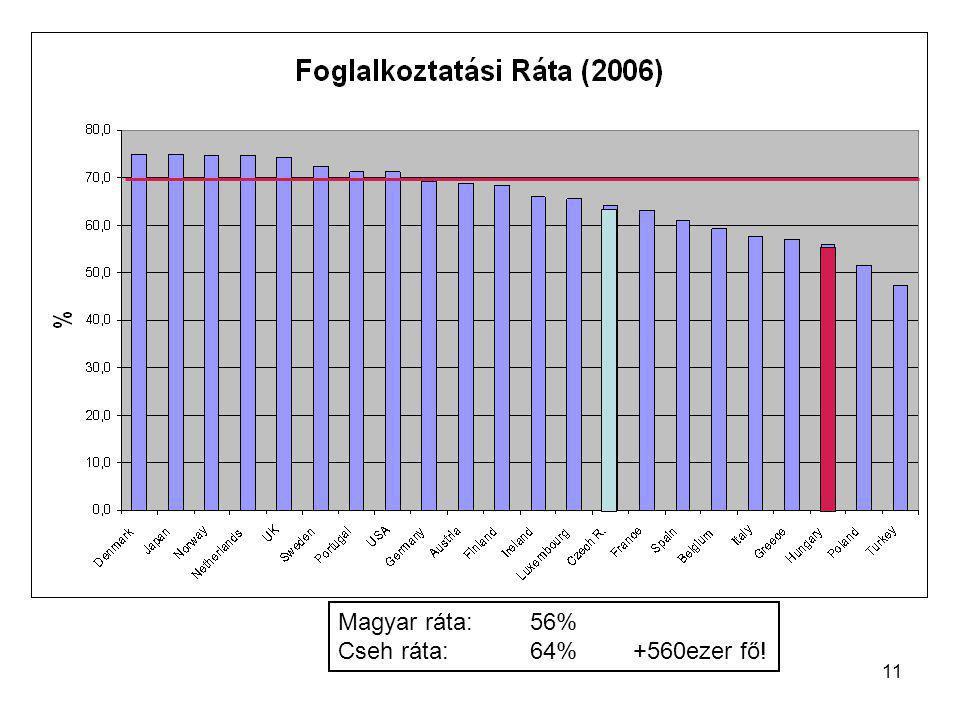 11 Magyar ráta: 56% Cseh ráta: 64% +560ezer fő!
