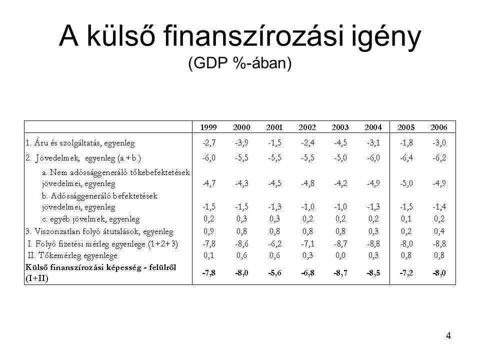 4 A külső finanszírozási igény (GDP %-ában)