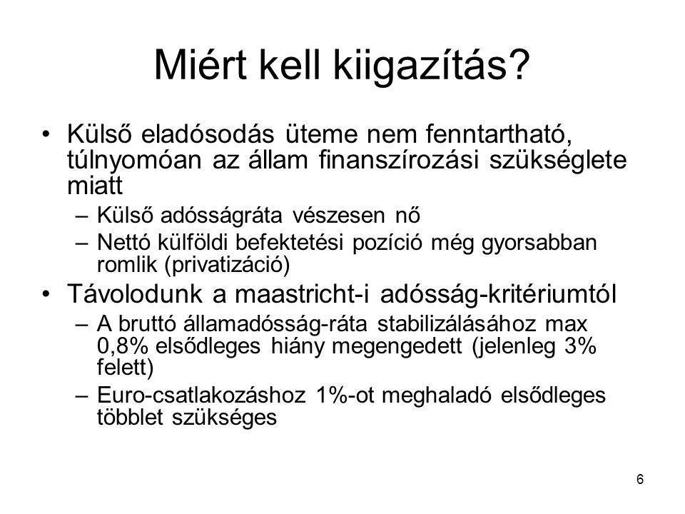 7 Télapó ajándéka és a magyar költségvetések