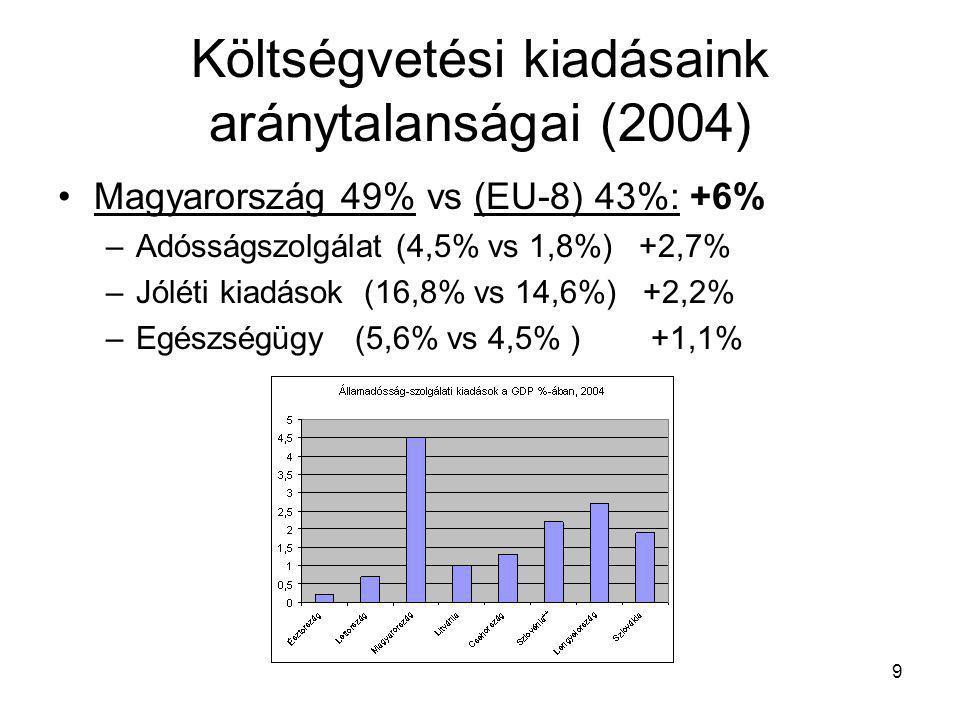 9 Költségvetési kiadásaink aránytalanságai (2004) Magyarország 49% vs (EU-8) 43%: +6% –Adósságszolgálat (4,5% vs 1,8%) +2,7% –Jóléti kiadások (16,8% vs 14,6%) +2,2% –Egészségügy (5,6% vs 4,5% ) +1,1%