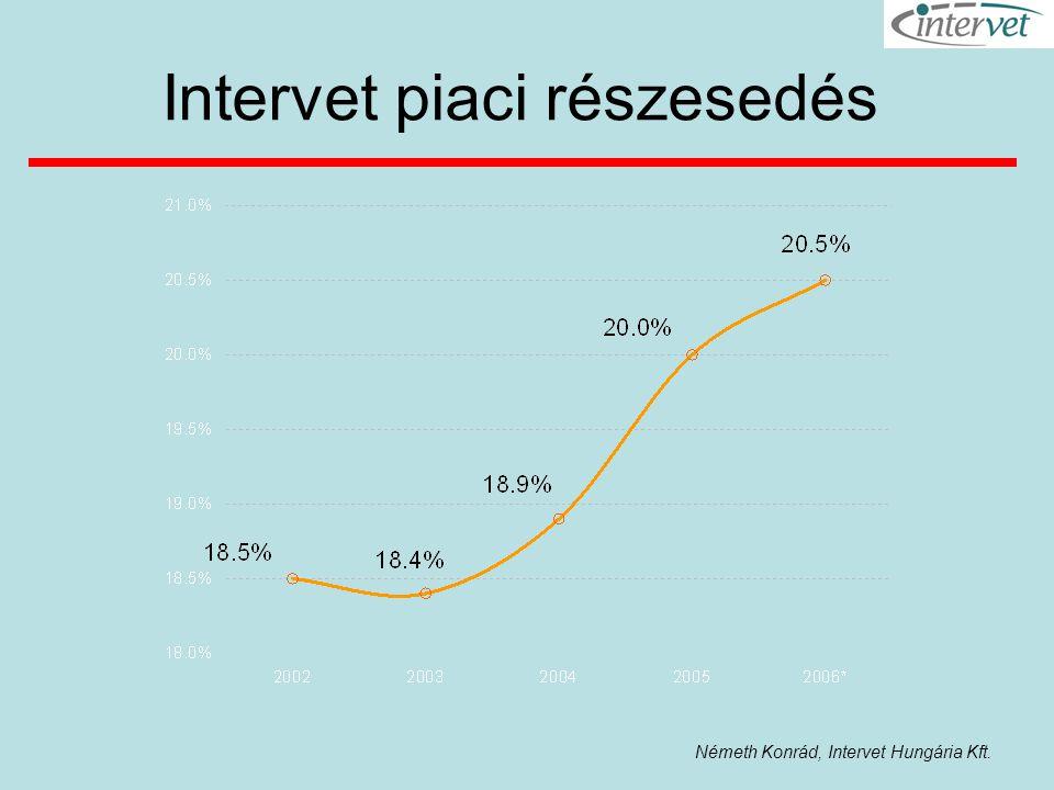 Németh Konrád, Intervet Hungária Kft. Intervet piaci részesedés