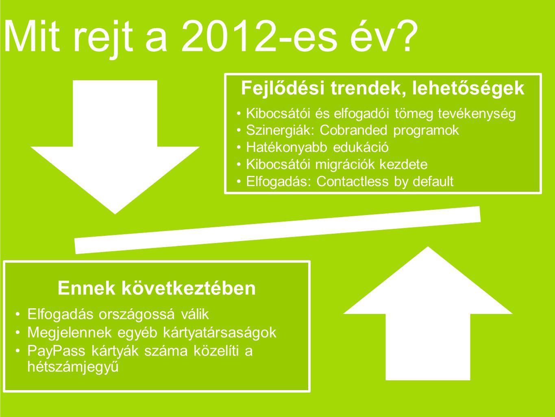 Mit rejt a 2012-es év? Fejlődési trendek, lehetőségek Kibocsátói és elfogadói tömeg tevékenység Szinergiák: Cobranded programok Hatékonyabb edukáció K