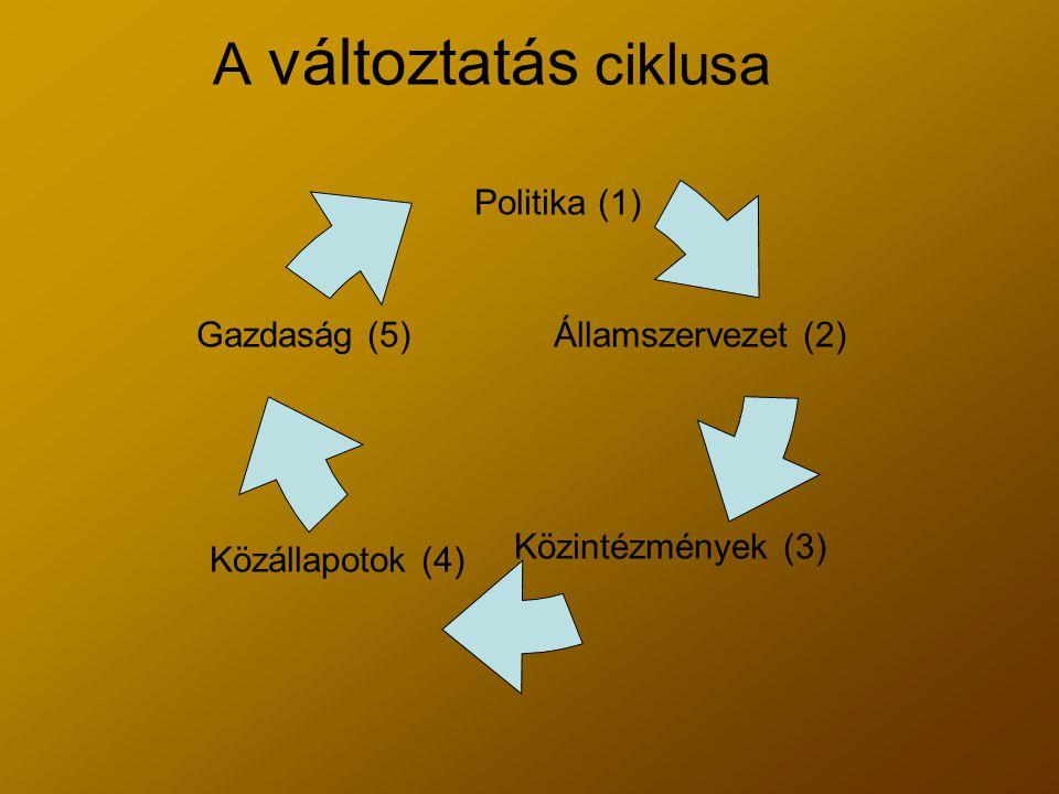 A változtatás ciklusa Politika (1) Államszervezet (2) Közintézmények (3) Közállapotok (4) Gazdaság (5)