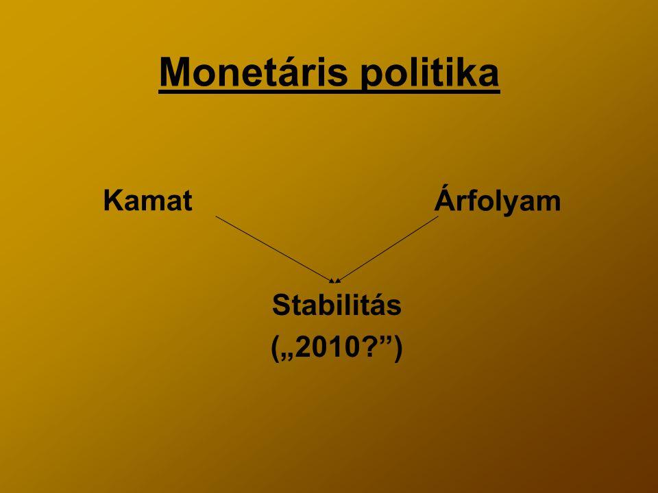 """Monetáris politika Kamat Árfolyam Stabilitás (""""2010 )"""
