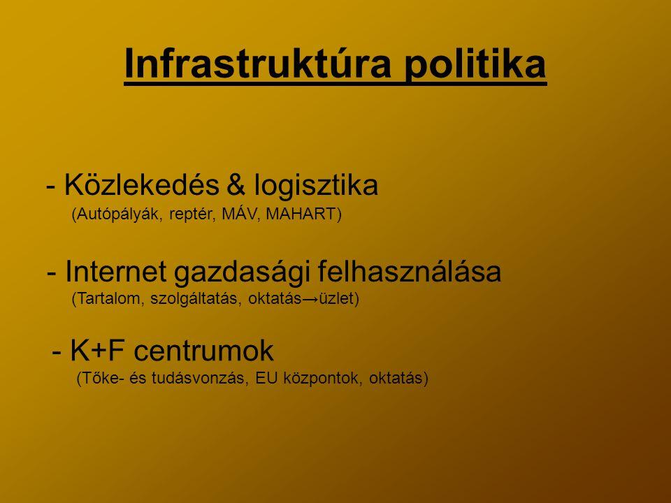 Infrastruktúra politika - Közlekedés & logisztika - Internet gazdasági felhasználása - K+F centrumok (Autópályák, reptér, MÁV, MAHART) (Tartalom, szolgáltatás, oktatás→üzlet) (Tőke- és tudásvonzás, EU központok, oktatás)