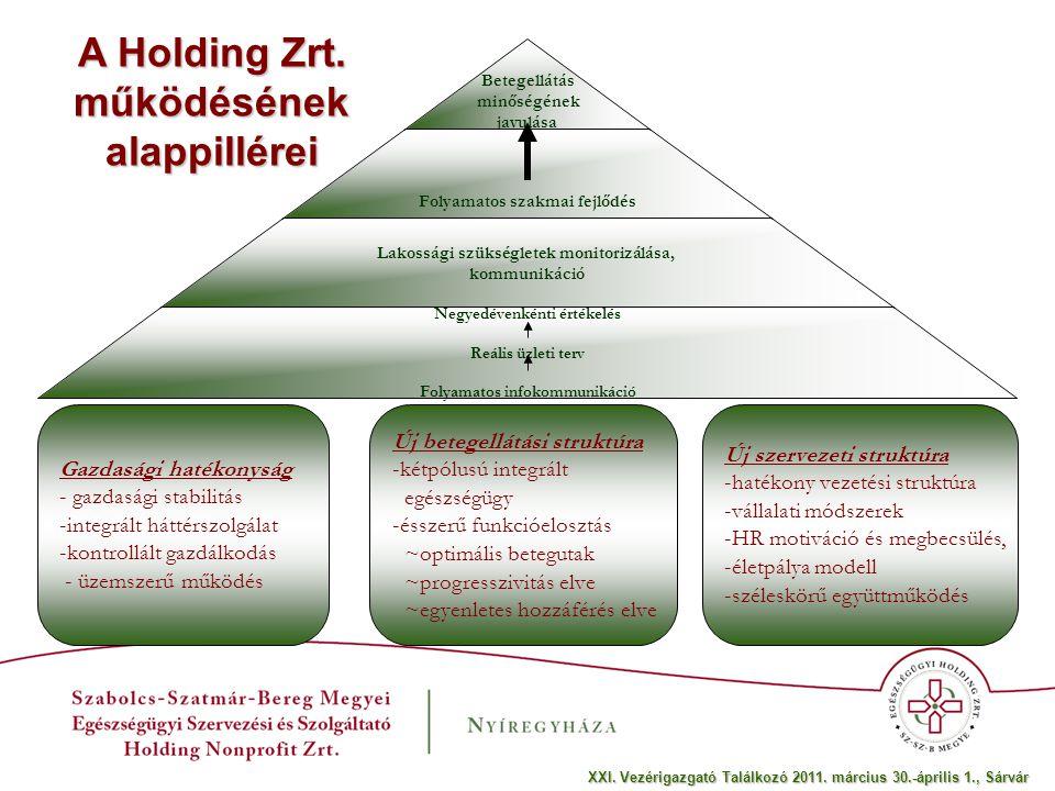 Betegellátás minőségének javulása Folyamatos szakmai fejlődés Lakossági szükségletek monitorizálása, kommunikáció Negyedévenkénti értékelés Reális üzleti terv Folyamatos infokommunikáció Gazdasági hatékonyság - gazdasági stabilitás -integrált háttérszolgálat -kontrollált gazdálkodás - üzemszerű működés Új betegellátási struktúra -kétpólusú integrált egészségügy -ésszerű funkcióelosztás ~optimális betegutak ~progresszivitás elve ~egyenletes hozzáférés elve Új szervezeti struktúra -hatékony vezetési struktúra -vállalati módszerek -HR motiváció és megbecsülés, -életpálya modell -széleskörű együttműködés A Holding Zrt.