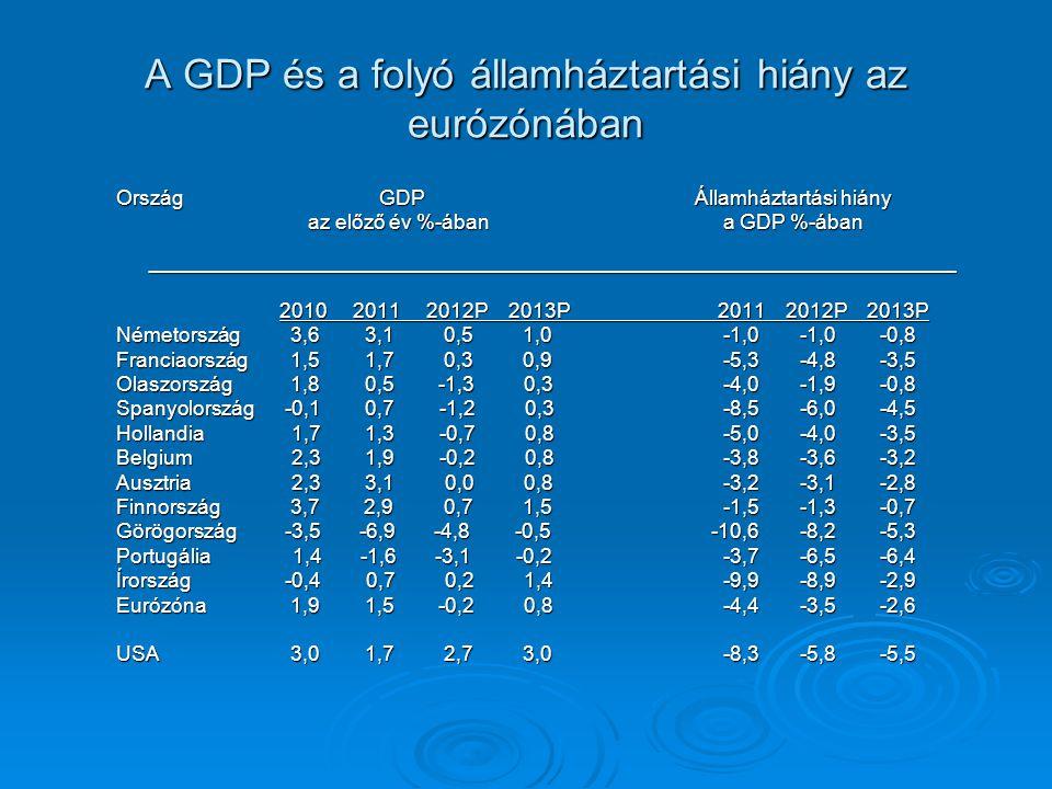 A GDP és a folyó államháztartási hiány az eurózónában OrszágGDPÁllamháztartási hiány az előző év %-ában a GDP %-ában _______________________________________________________________________ az előző év %-ában a GDP %-ában _______________________________________________________________________ 2010 2011 2012P 2013P 2011 2012P 2013P 2010 2011 2012P 2013P 2011 2012P 2013P Németország 3,6 3,1 0,5 1,0 -1,0-1,0 -0,8 Franciaország 1,5 1,7 0,3 0,9 -5,3-4,8 -3,5 Olaszország 1,8 0,5 -1,3 0,3 -4,0-1,9 -0,8 Spanyolország -0,1 0,7 -1,2 0,3 -8,5-6,0 -4,5 Hollandia 1,7 1,3 -0,7 0,8 -5,0-4,0 -3,5 Belgium 2,3 1,9 -0,2 0,8 -3,8-3,6 -3,2 Ausztria 2,3 3,1 0,0 0,8 -3,2-3,1 -2,8 Finnország 3,7 2,9 0,7 1,5 -1,5-1,3 -0,7 Görögország -3,5 -6,9 -4,8 -0,5 -10,6-8,2 -5,3 Portugália 1,4 -1,6 -3,1 -0,2 -3,7-6,5 -6,4 Írország -0,4 0,7 0,2 1,4 -9,9-8,9 -2,9 Eurózóna 1,9 1,5 -0,2 0,8 -4,4-3,5 -2,6 USA 3,0 1,7 2,7 3,0 -8,3-5,8 -5,5