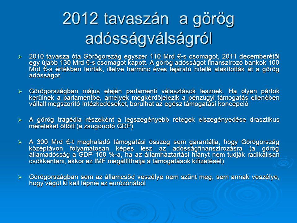 2012 tavaszán a görög adósságválságról  2010 tavasza óta Görögország egyszer 110 Mrd €-s csomagot, 2011 decemberétől egy újabb 130 Mrd €-s csomagot kapott.