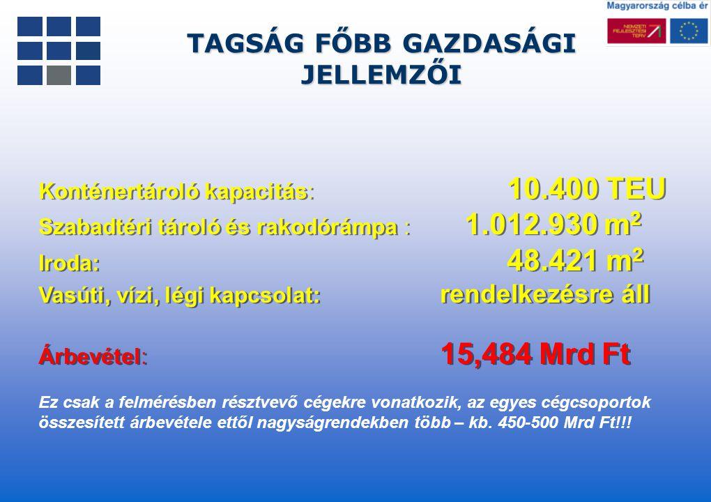 Konténertároló kapacitás: 10.400 TEU Szabadtéri tároló és rakodórámpa : 1.012.930 m 2 Iroda: 48.421 m 2 Vasúti, vízi, légi kapcsolat: rendelkezésre ál