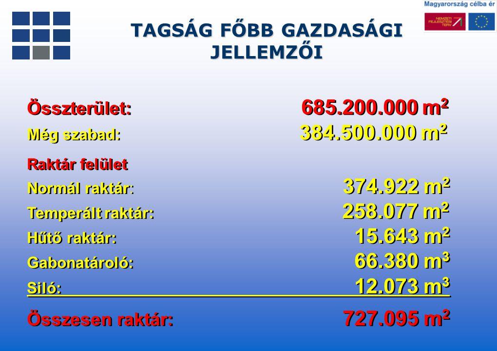 TAGSÁG FŐBB GAZDASÁGI JELLEMZŐI Raktár felület Normál raktár: 374.922 m 2 Temperált raktár: 258.077 m 2 Hűtő raktár: 15.643 m 2 Gabonatároló: 66.380 m