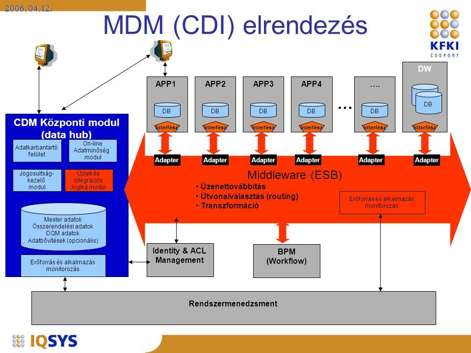 2006. 04.12 2006. 04.12. CDM Központi modul (data hub) MDM (CDI) elrendezés Mester adatok Összerendelési adatok DQM adatok Adatbővítések (opcionális)