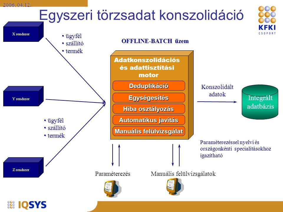2006. 04.12 2006. 04.12. X rendszer Y rendszer Z rendszer Konszolidáltadatok Integrált adatbázis Adatkonszolidációs és adattisztítási motor Manuális f